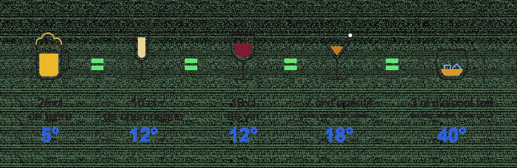 Alcool Quantitee Alcool Verre