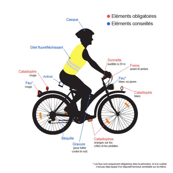 Cyclistes Equipement