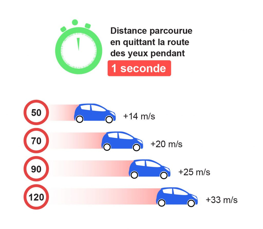Distraction Distance